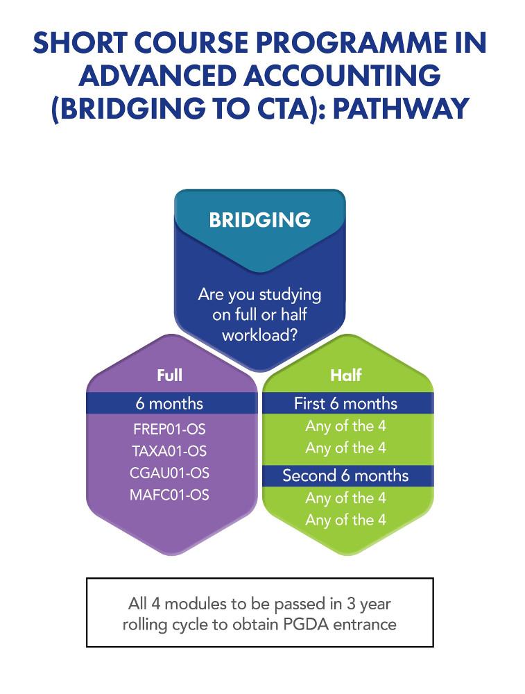 Bridging to CTA: Pathway